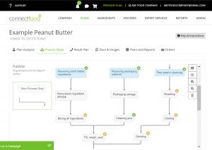 ConnectFood Process Flow Designer