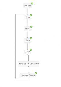process-distribution_small