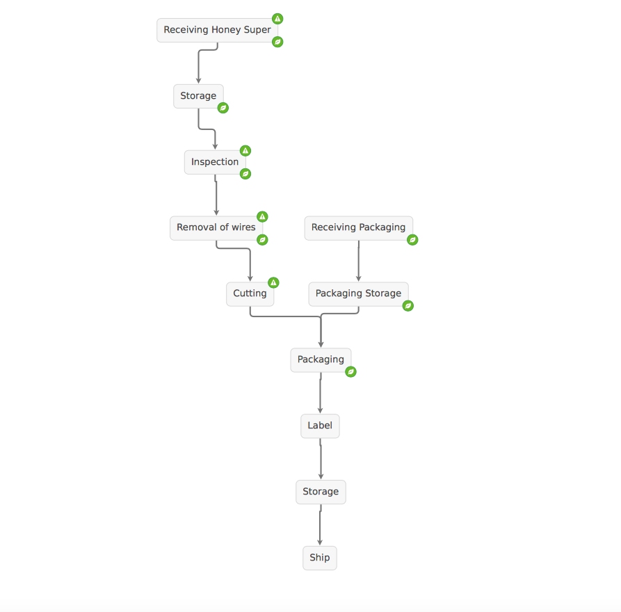 Honey Flow Diagram Haccp