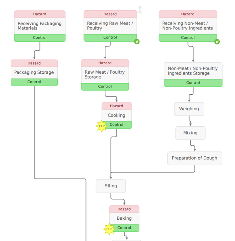 Bakery - Pastries Process Flow