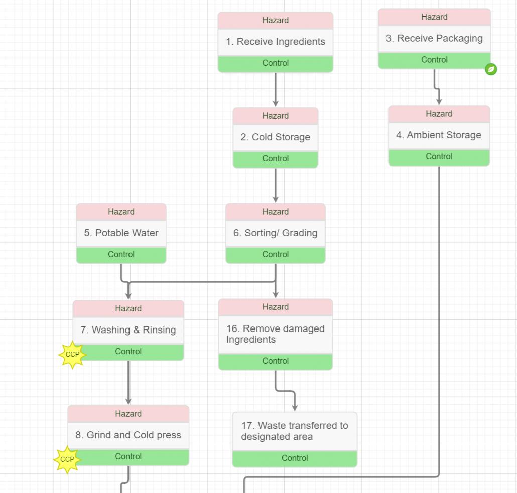 Juice HPP Process Flow