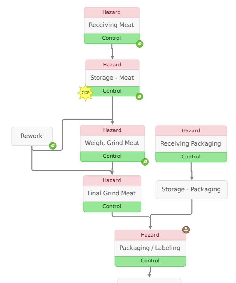 Beef Process Flow