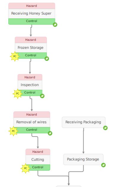 Honey Process Flow