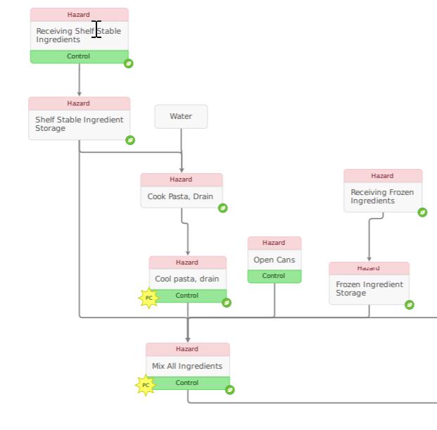 Pasta Process Flow