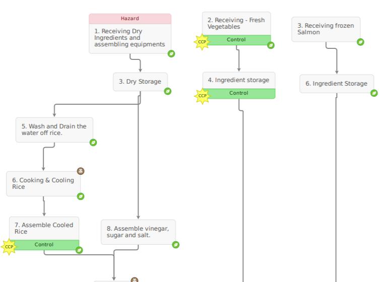 Sushi HACCP Process Flow
